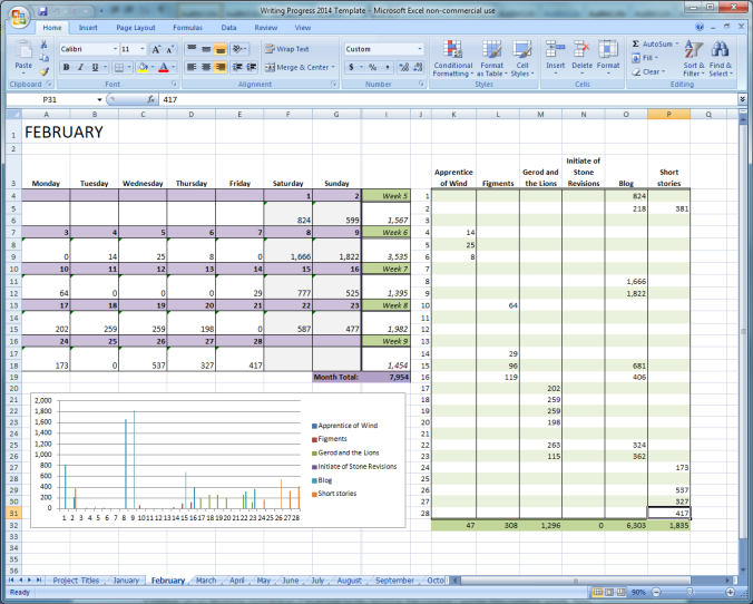 February 2014 tracking