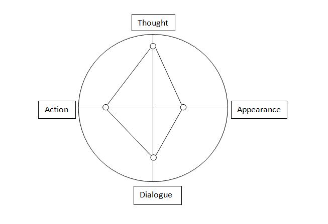 CharacterCompass